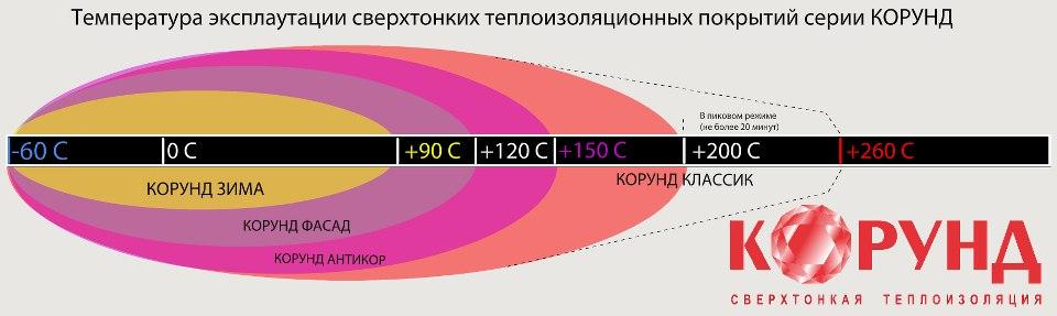 современная разработка ученых в области теплоизоляции